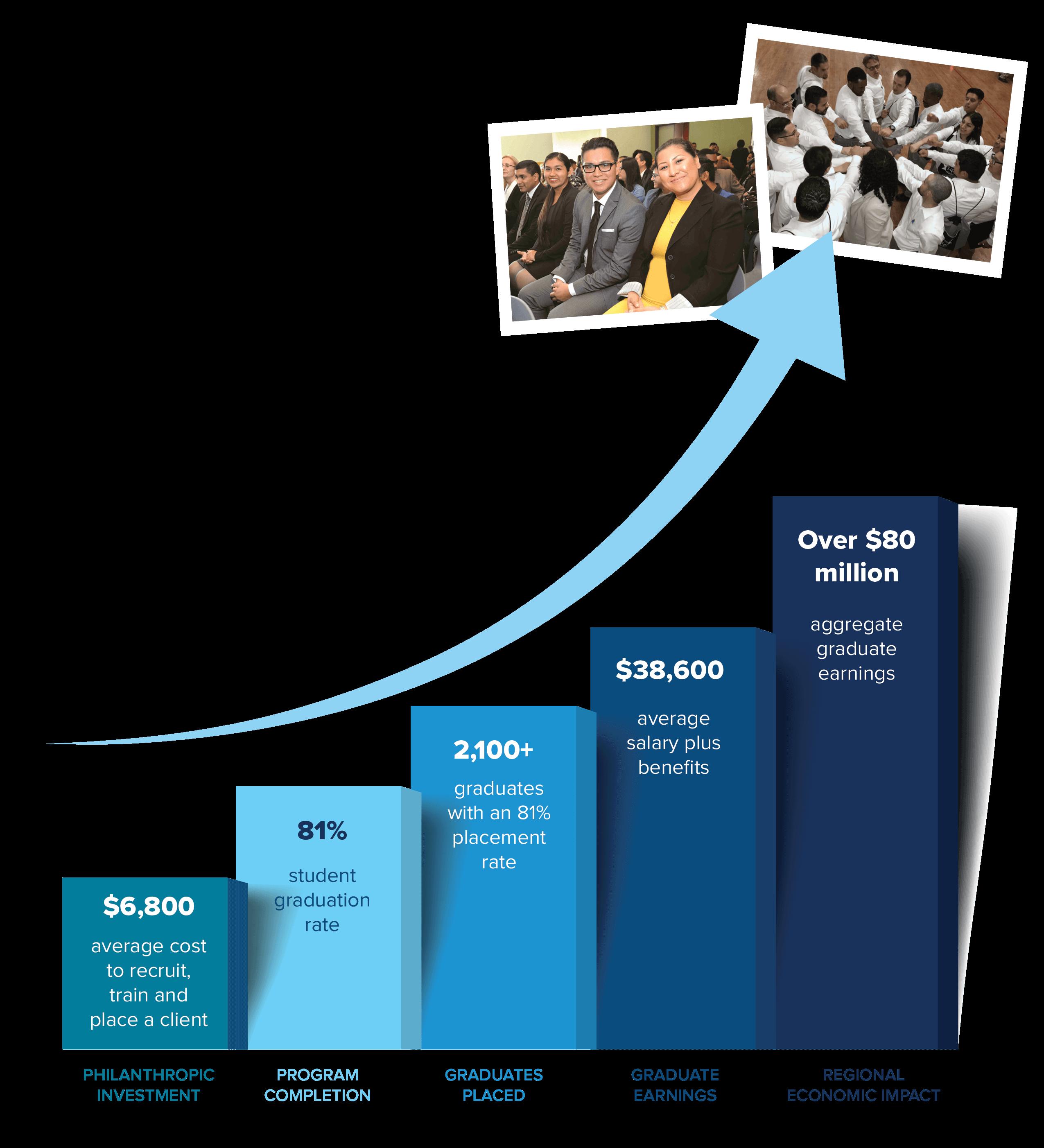 JVS SoCal Multiplier Effect - Social Return Graph